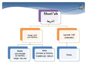 what is shariah
