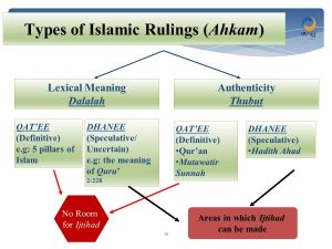 types of islamic ruling (ahkam)